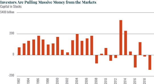 Chart: Investors Are Pulling Massive Money from the Markets
