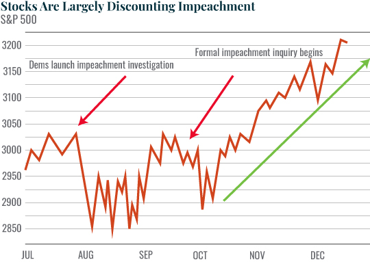 Chart: Stocks Are Largely Discounting Impeachment