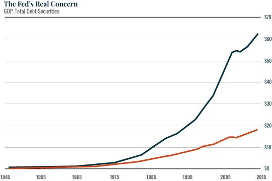 Chart: TheFedsReal