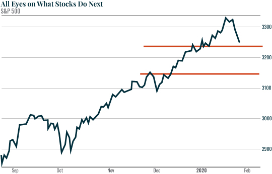 Chart: All Eyes on What Stocks Do Next