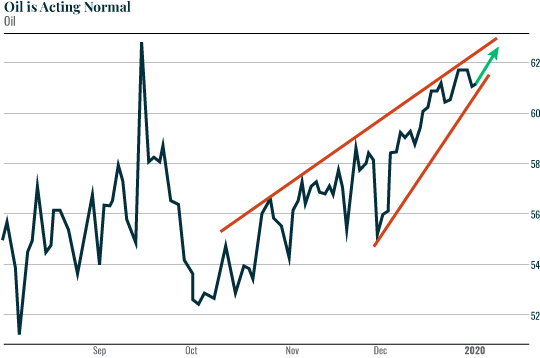 Chart: Oil is Acting Normal