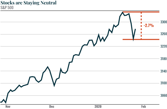 Chart: Stocks are Staying Neutral