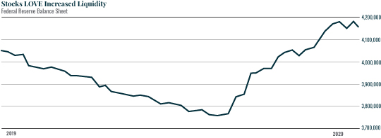 Chart: Stocks LOVE Increased Liquidity