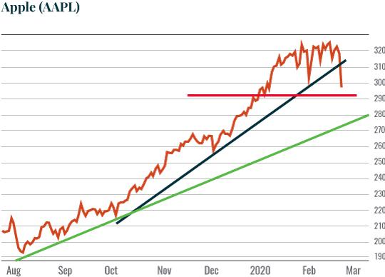 Chart: Apple (AAPL)