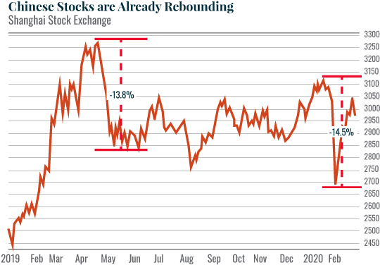 Chart: Chinese Stocks are Already Rebounding