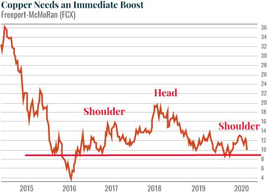 Chart: Copper Needs an Immediate Boost