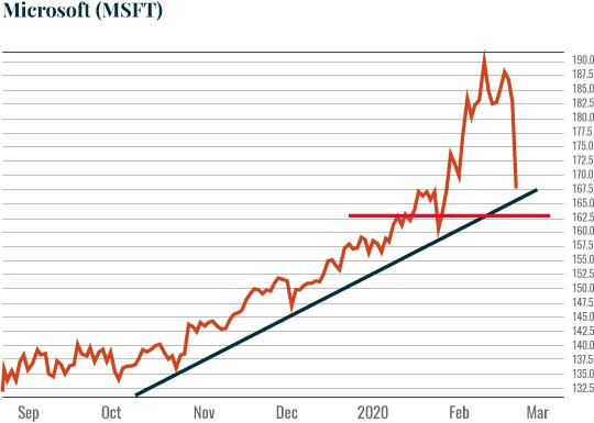 Chart: Microsoft (MSFT)