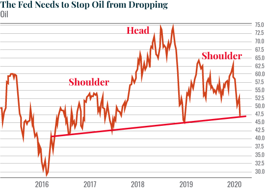 Chart: The Fed Needs to Stop Oil from Dropping