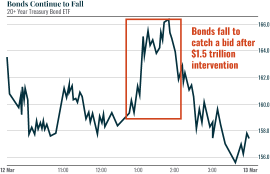 Chart: Bonds Continue...