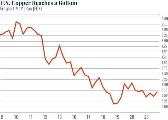 Chart: U.S. Copper Reaches a Bottom