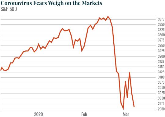 Chart: Coronavirus Fears Weigh on the Markets