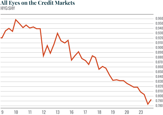 Chart: All Eyes on the Credit Markets