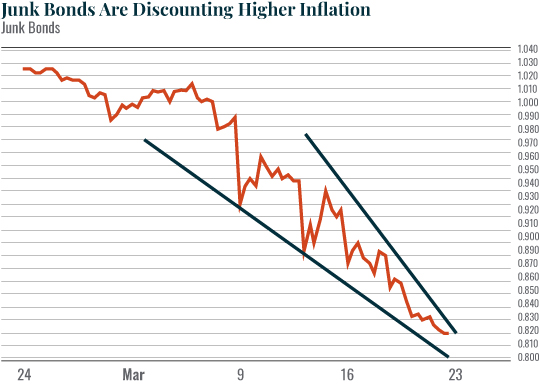 Chart: Junk Bonds Are Discounting Higher Inflation