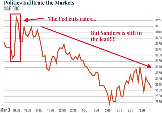 Chart: Politics Infiltrate the Markets