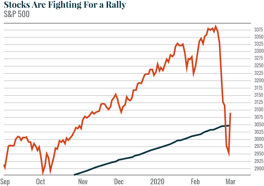 Chart: Stocks Are Fighting For a Rally
