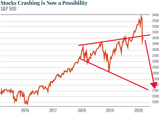 Chart: Stocks Crashing is Now a Possibility