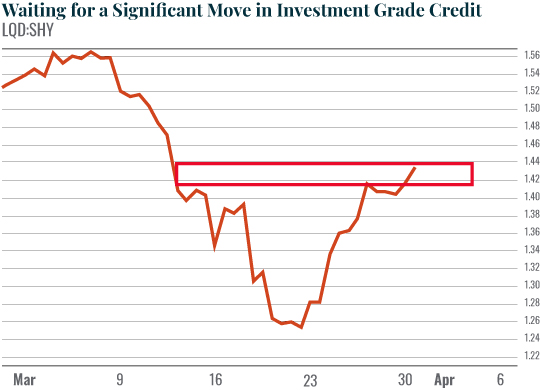 Chart: Waiting for the Gap to Close on High Yield Credit