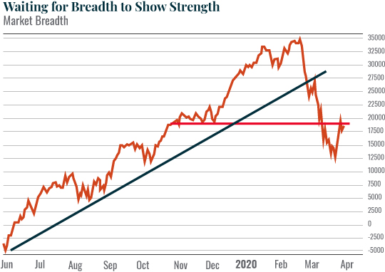 Chart: Waiting for Breadth to Post a Strong Move