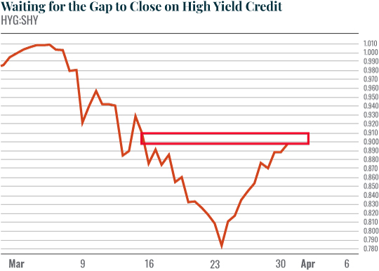 Chart: Waiting for a Significant Break in Investment Grade Credit