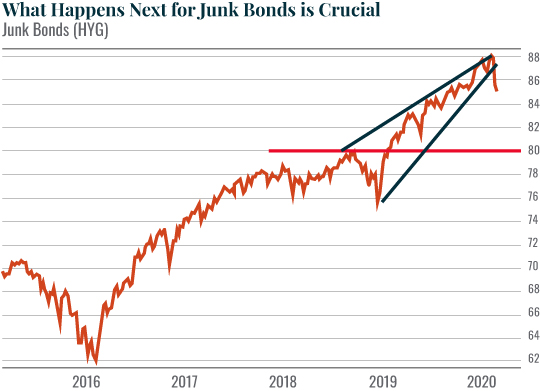 CHART: What Happens Next for Junk Bonds is Crucial