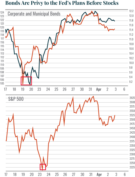 Chart: Bonds Are Privy to the Fed's Plans Before Stocks