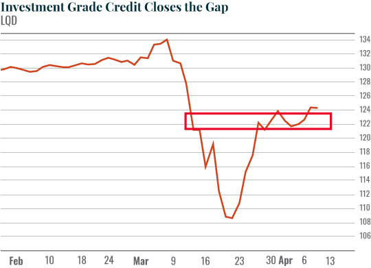 Investment Grade Credit Closes the Gap