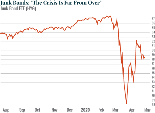 Chart: Junk Bonds: The Crisis Is Far From Over