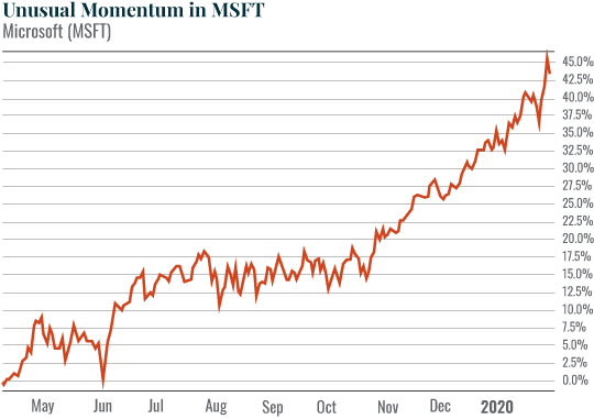 Chart: Unusual Momentum in MSFT