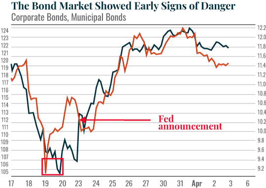 Chart: The Bond Market Showed Early Signs of Danger