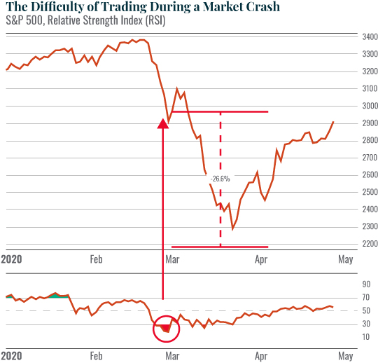 Chart: The Difficulty of Trading During a Market Crash