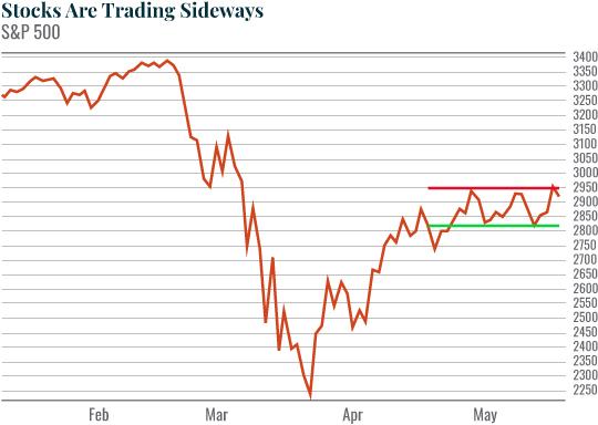 Chart: Stocks Are Trading Sideways