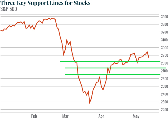 Chart: Three Key Support Lines for Stocks