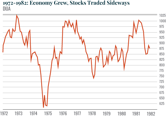 Chart: 1972-1982: Economy Grew, Stocks Traded Sideways