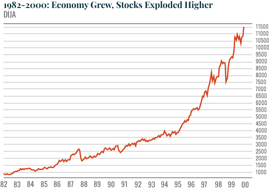 Chart: 1982-2000: Economy Grew, Stocks Exploded Higher