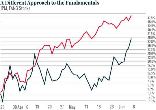 Chart: A Different Approach to the Fundamentals