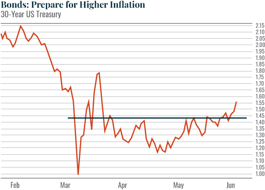 Chart: Bonds: Prepare for Higher Inflation