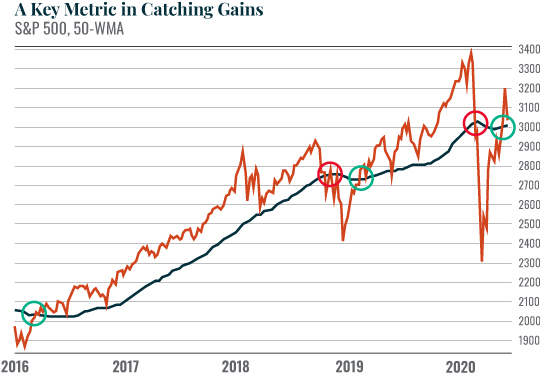 Chart: A Key Metric in Catching Gains