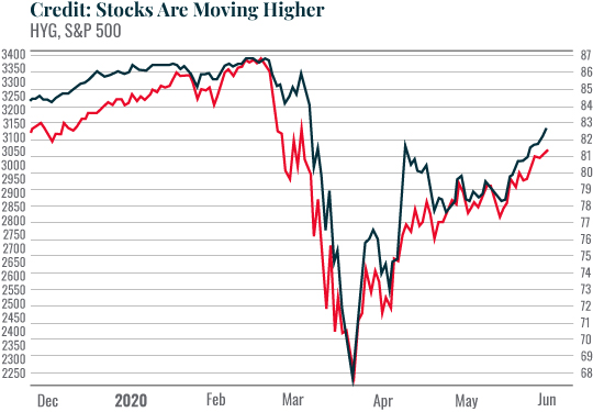 Chart: Credit: Stocks Are Moving Higher