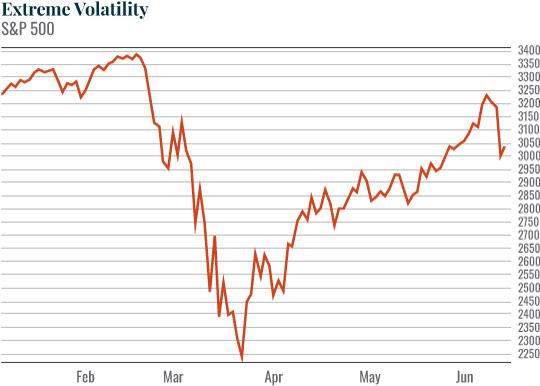 Chart: Extreme Volatility