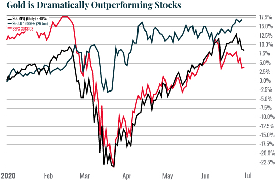 Chart: Gold is Dramatically Outperforming Stocks