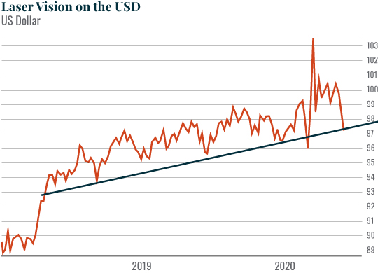 Chart: Laser Vision on the USD