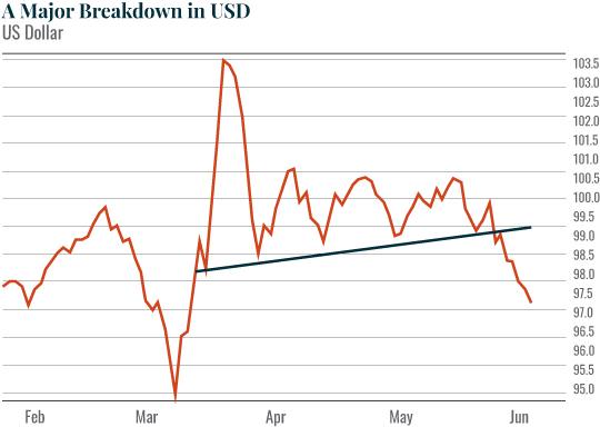 Chart: A Major Breakdown in USD