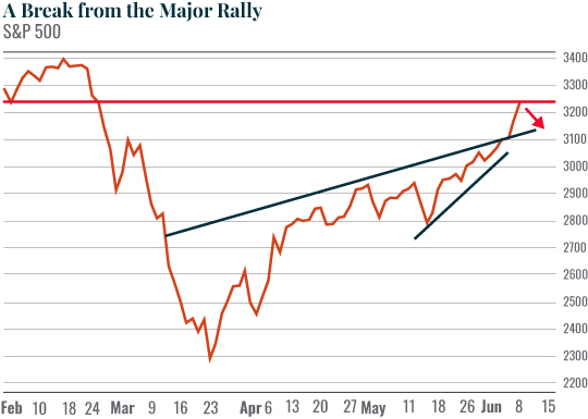 Chart: A Break from the Major Rally