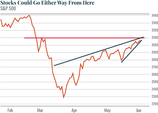 Chart: Stocks Could Go Either Way From Here