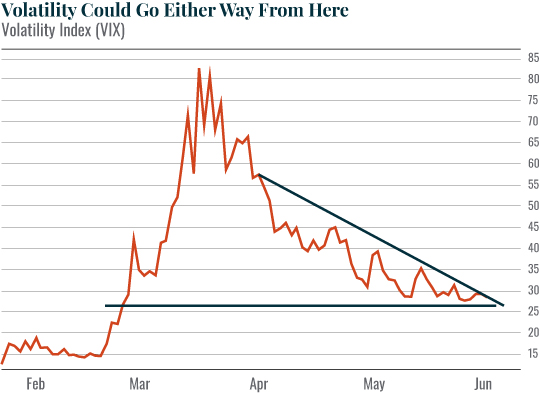 Chart: Volatility Could Go Either Way From Here