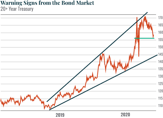Chart: Warning Signs from the Bond Market