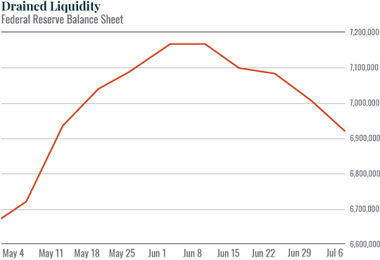 Chart: Drained Liquidty