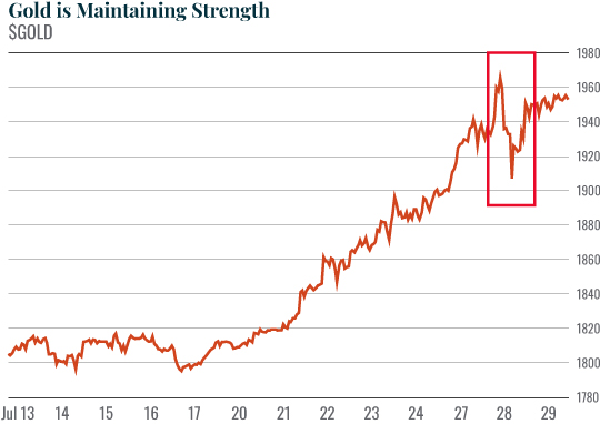Chart: Gold is Maintaining Strength