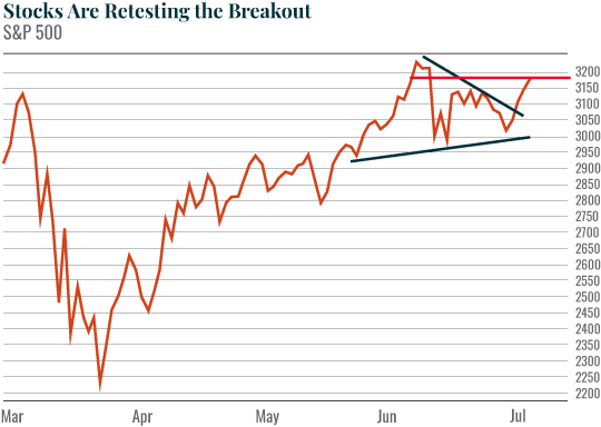 stocks are retesting