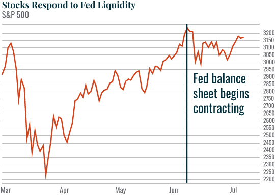 Chart: Stocks Respond to Fed Liquidity